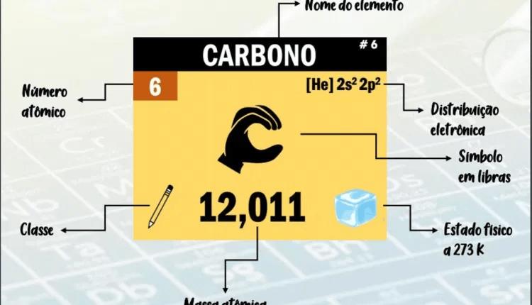 tabela periodica adaptada