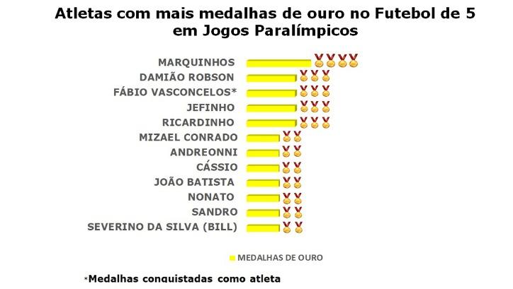 atletas medalhistas seleção brasileira