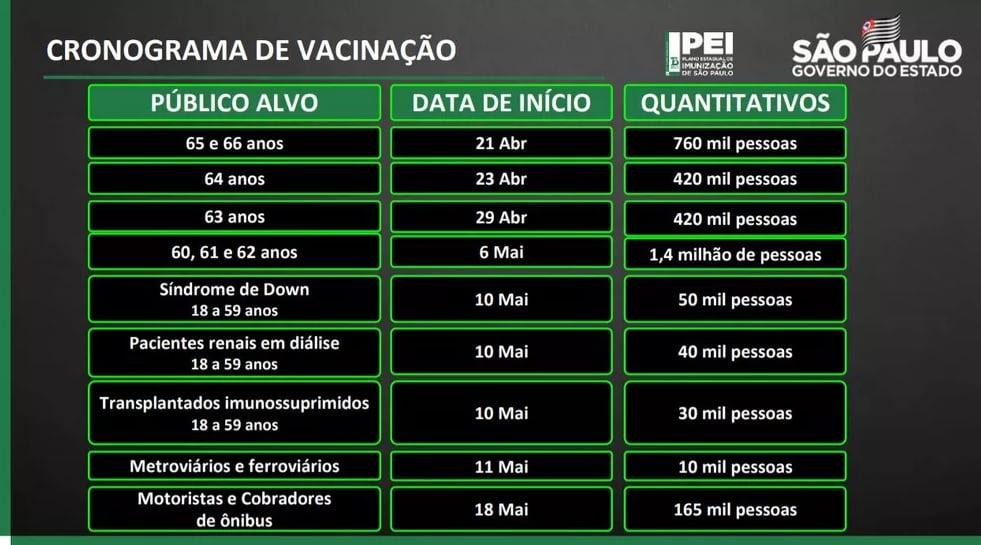 cronograma da vacinação mostra grupos com prioridade