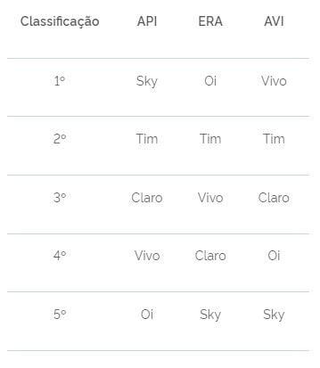 Classificação mostra em API: Sky - Tim - Claro - Vivo - Oi, em ERA: Oi - Tim - Vivo - Claro - Sky, em AVI: Vivo - Tim - Claro - Oi - Sky